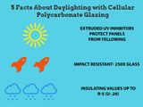 Infographic: 5 Facts About Daylighting with Cellular Polycarbonate Glazing