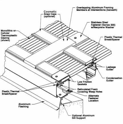 diagram of SKYGARD 3700 industrial skylights
